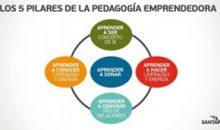 Pedagogía Emprendedora